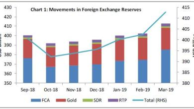 Photo of What happens to Indian Forex reserves?