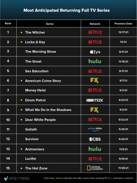 Most Anticipated Returning Fall TV Series