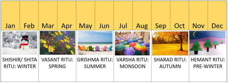 Season of India