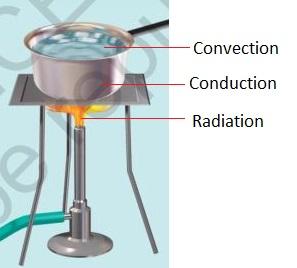 http://4.bp.blogspot.com/-_hvxw_vUAlI/Vc8lGG1dP0I/AAAAAAAAADY/y7xwbMN6gV8/s1600/class-7-chapter4-science.JPG