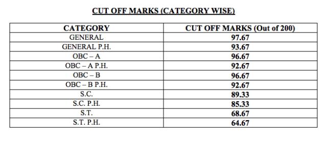 wbcs-2018-prelims-cut-off
