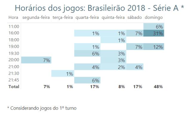 Os Horarios Dos Jogos Do Campeonato Brasileiro 2019 Melhoraram Ou Pioraram Blog Indicador Esportivo