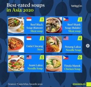 Rawon Jadi Makanan Sup Terenak di Asia, Kok Bisa?