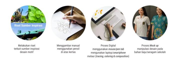 Proses Pembuatan Desain Motif Batik Digital