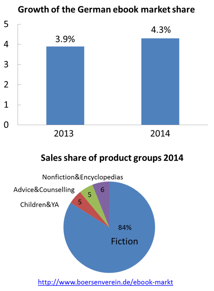 ebook market growth Germany