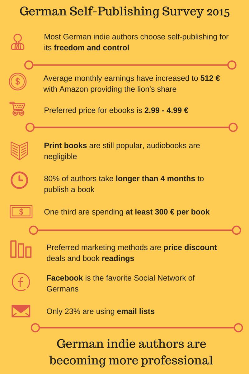 German Self-Publishing