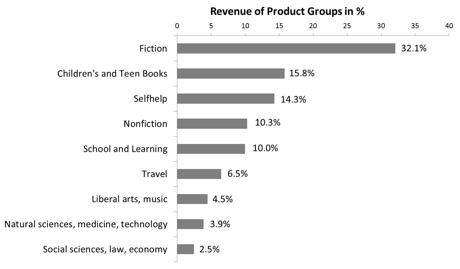 book product categories