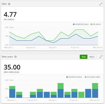 charts charts charts