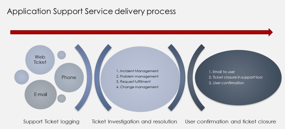 Application Support Service Delivery Process