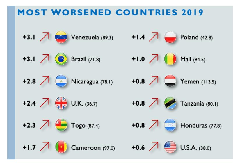 Groot-Brittannië nu in de top 10 van de 'meest achteruit gaande' landen in de wereldwijde Fragile States Index