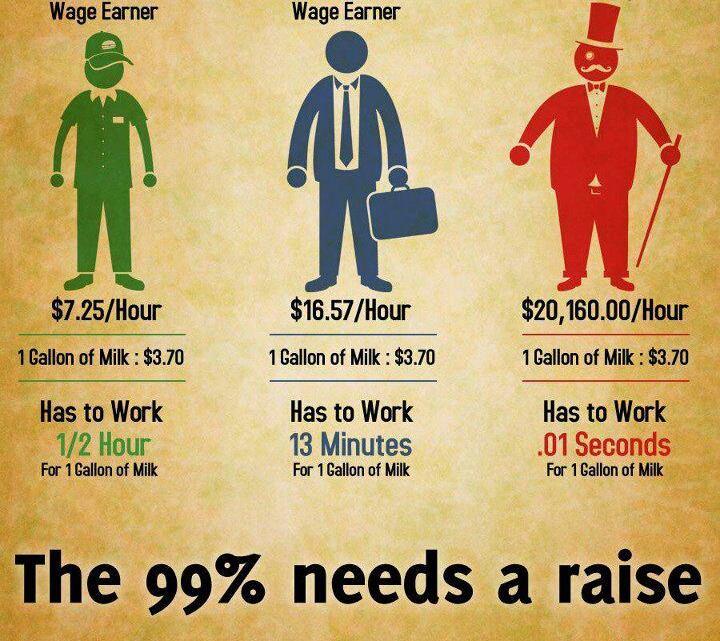 Vaarwel middenklasse: 50 procent van de Amerikaanse werknemers verdient minder dan 33.000 dollar per jaar