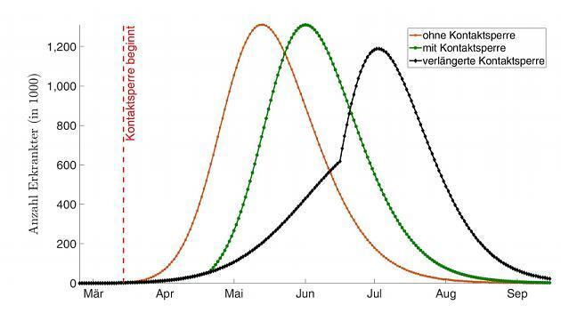 Corona-climax begin juni? Duitse onderzoekers ontwikkelen twee scenario's