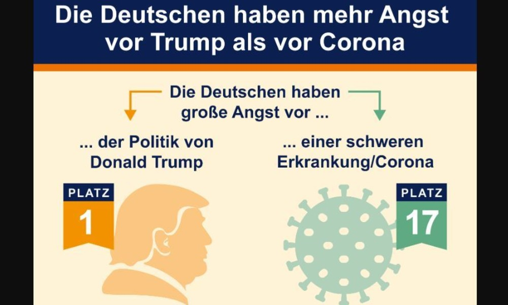 Onderzoek: Duitsers zijn banger voor de gevolgen van de lockdown dan voor het coronavirus