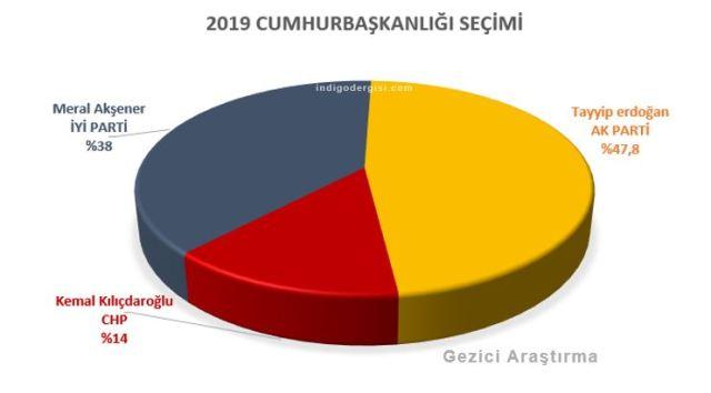 gezici araştırma 2019 seçim anketi cumhurbaşkanlığı meral akşener