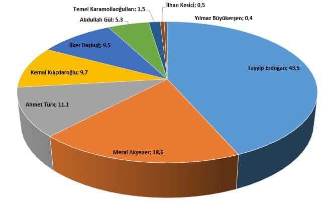 Birinci tur seçim anketi sonuçları: