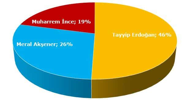 24 haziran seçim anketi son anketler