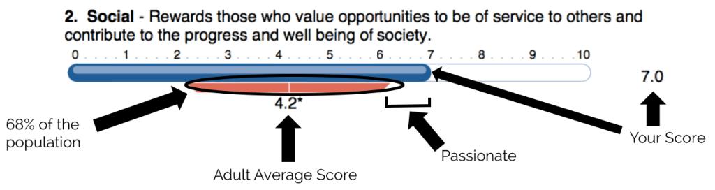 A sample motivator graph for a High Social motivator.