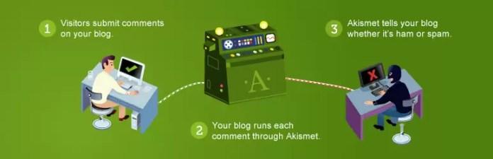Akismet Anti-Spam Security for WordPress