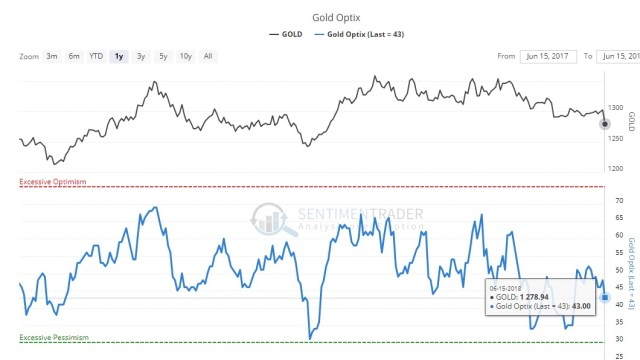 Sentiment in gold to drop next week to print intermediate low