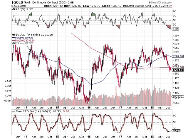 Gold's Technicals Oversold
