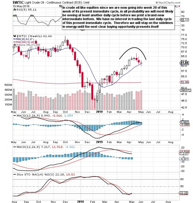 Crude oil weekly cycle