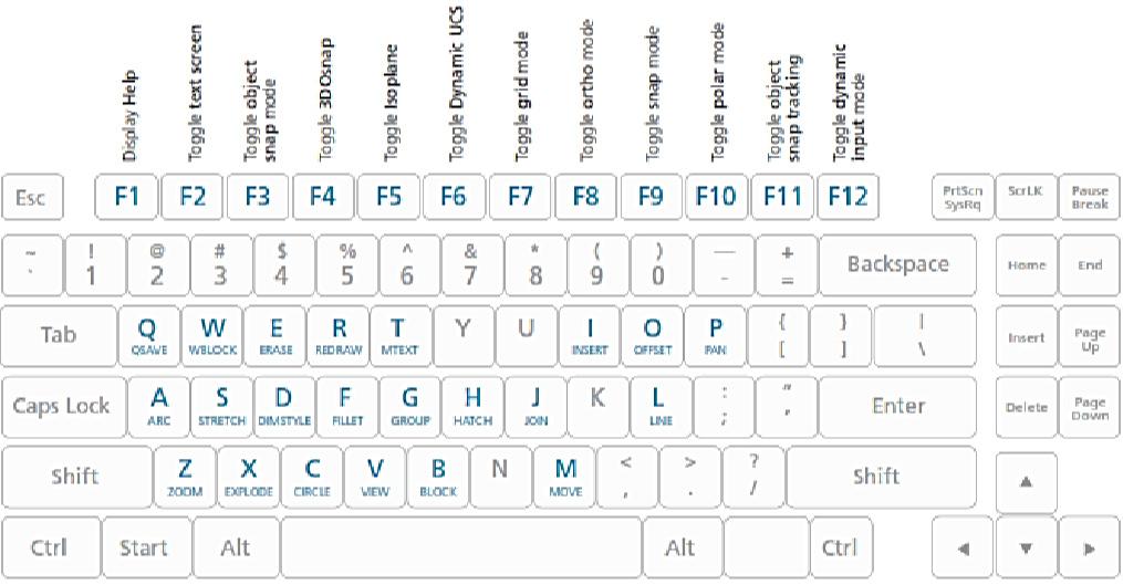 Shortcut Autocad 3D 1
