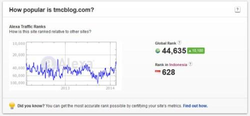 tmcblog alexa rank