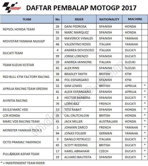 daftar pembalap motogp 2017