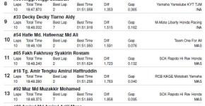 hasil race 1 ub150 arrc sentul