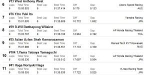 hasil race 2 ss600 arrc sentul