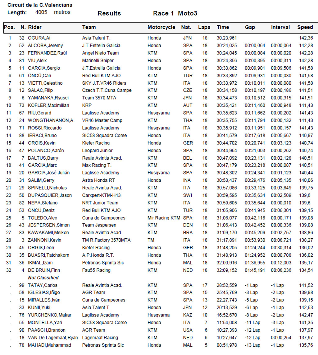 Hasil Race 1 FIM CEV Moto3 Valencia 2018
