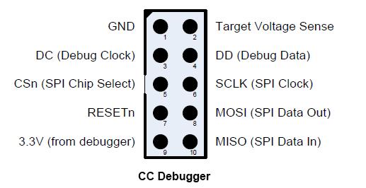 CC Debugger PIN