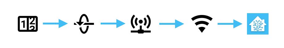 Catena di domotizzazione contatore del gas - Home Assistant