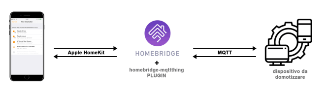 Client - Homebridge - MQTT Device