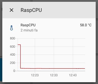 Home Assistant - Temperatura della CPU del Raspberry