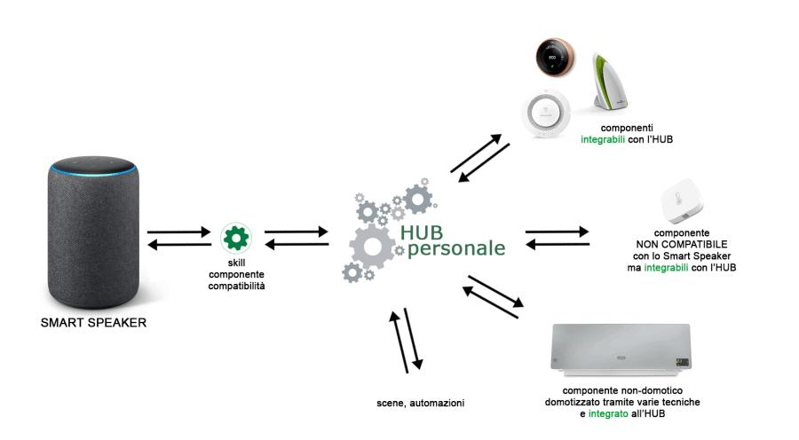 Smart Speaker integration via personale HUB