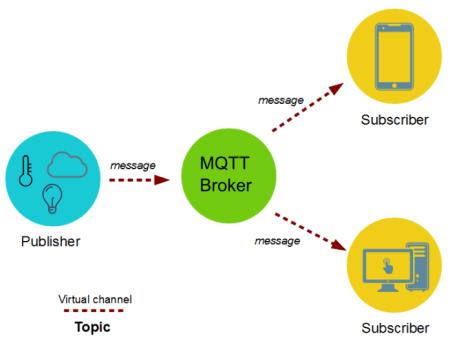 MQTT basic schema