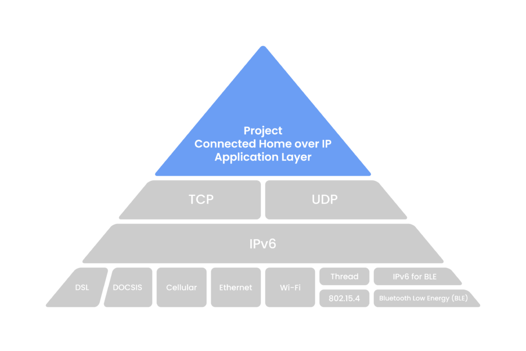 Project Connected Home over IP - Piramide