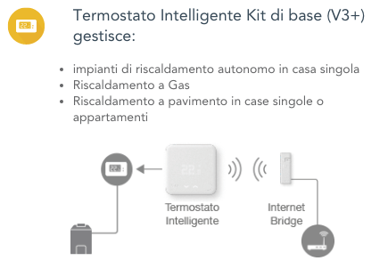 Thermostat tado° kit v3 - Functions