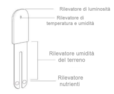 Xiaomi Mi Flora Smart - Functional scheme