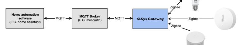 Integrare componenti Zigbee a Home Assistant via SLSys Gateway e MQTT