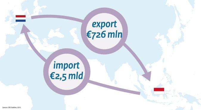 Huidige handelsbalans Nederland-Indonesië
