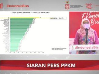 Kasus COVID-19 Turun Signifikan, Indonesia Peringkat 6 Dunia Jumlah Orang Divaksin