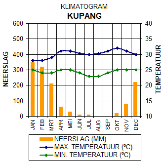 Klimaatgegevens Kupang - West Timor, Indonesië