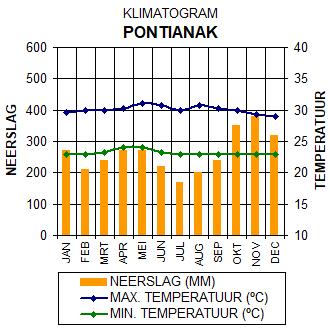 Klimaatgrafiek Pontianak - Kalimantan (Borneo), Indonesië. Grafiek met gegevens over het klimaat in Pontianak.
