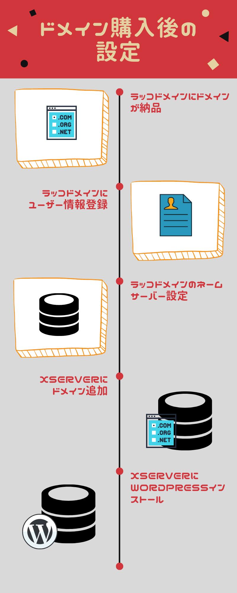 赤とイラスト スケジュールのインフォグラフィック3
