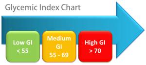 Apa itu Indeks Glikemik