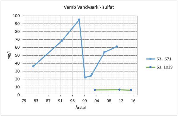 Vemb Vandværk - Sulfat