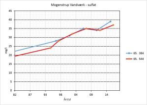 Mogenstrup Vandværk - Sulfat
