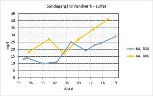 Sandagergård Vandværk - sulfat